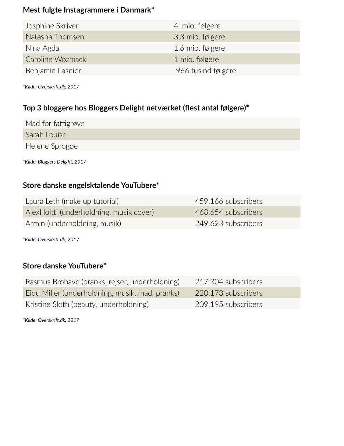 Danmarks største influencers 2017